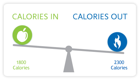 Calories_in_calories_out